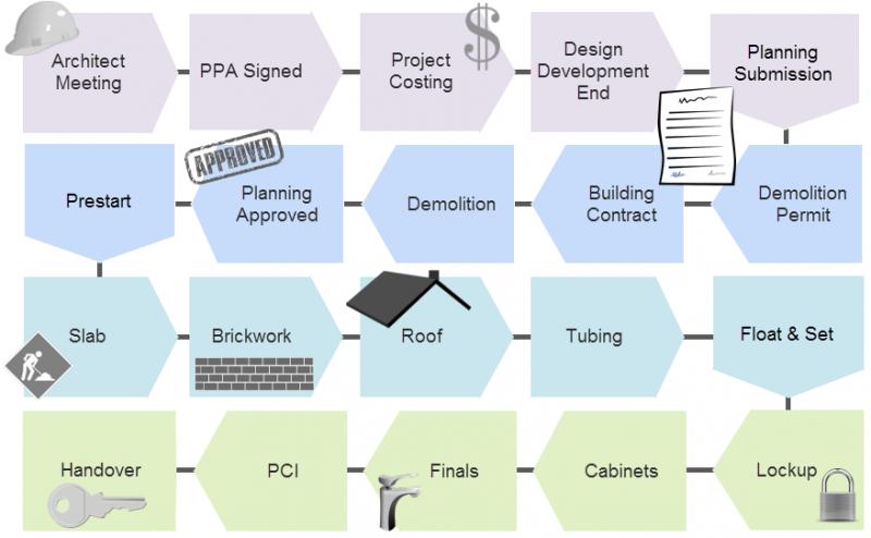 Building timeline